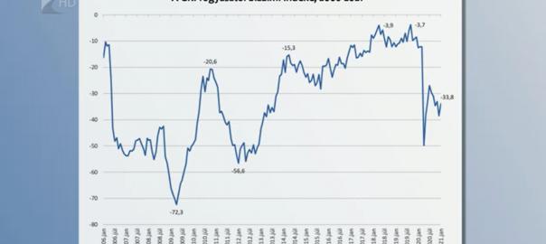 fogyasztoi bizalmi index2